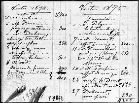 Double page from Monet''s account book detailing the sales of his paintings, December 1874-March 187